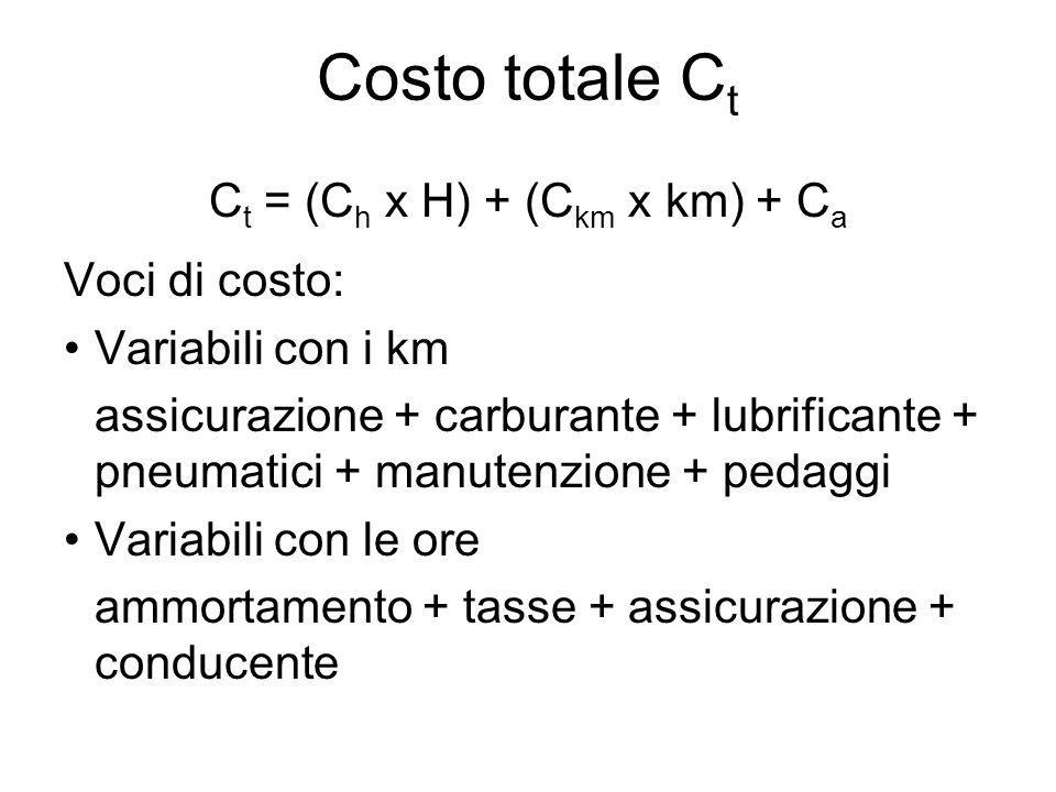 Costo totale C t C t = (C h x H) + (C km x km) + C a Voci di costo: Variabili con i km assicurazione + carburante + lubrificante + pneumatici + manute