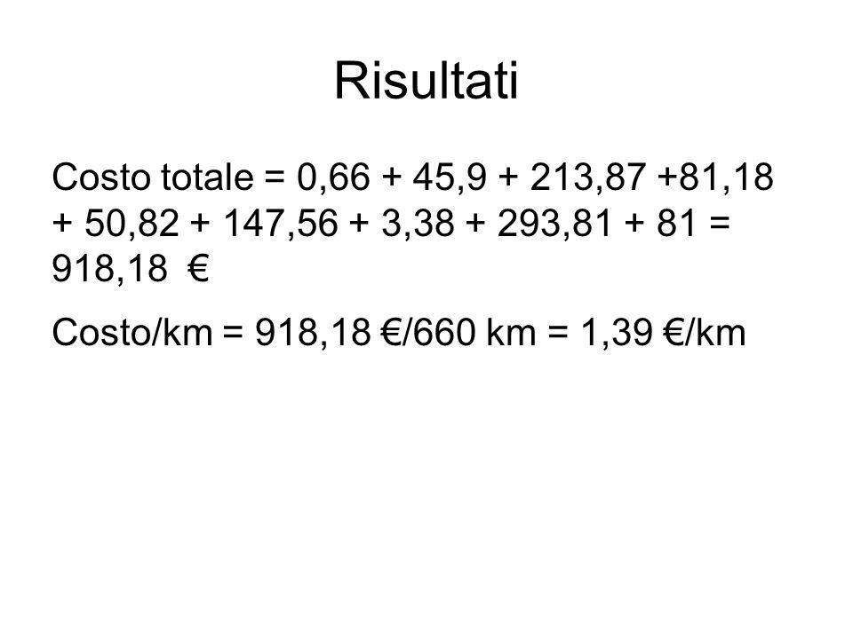 Risultati Costo totale = 0,66 + 45,9 + 213,87 +81,18 + 50,82 + 147,56 + 3,38 + 293,81 + 81 = 918,18 € Costo/km = 918,18 €/660 km = 1,39 €/km