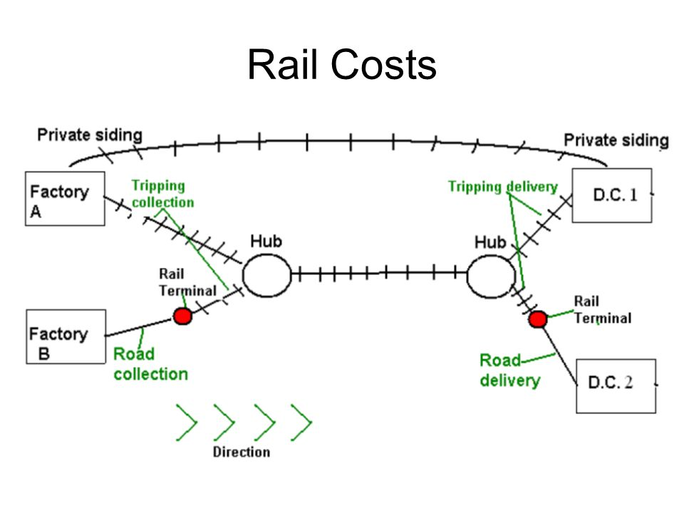 Rail Costs