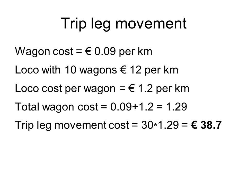 Trip leg movement Wagon cost = € 0.09 per km Loco with 10 wagons € 12 per km Loco cost per wagon = € 1.2 per km Total wagon cost = 0.09+1.2 = 1.29 Tri