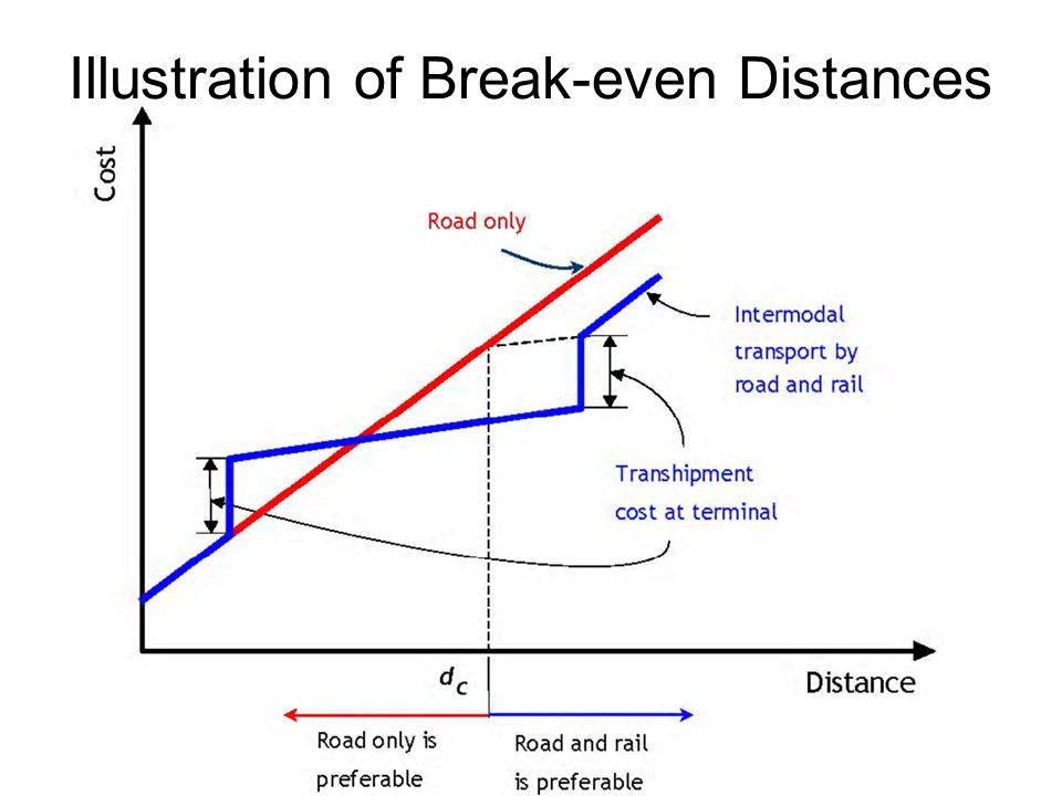 Illustration of Break-even Distances