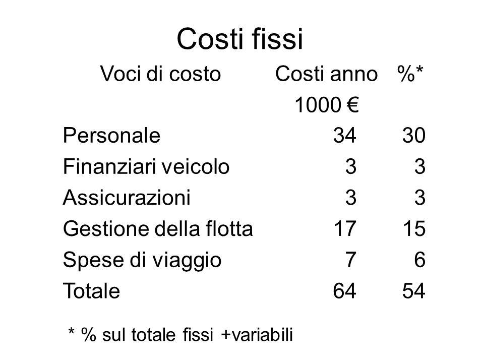 Costi fissi Voci di costoCosti anno 1000 € %* Personale3430 Finanziari veicolo33 Assicurazioni33 Gestione della flotta1715 Spese di viaggio76 Totale64