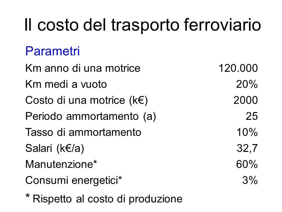 Il costo del trasporto ferroviario Parametri Km anno di una motrice120.000 Km medi a vuoto20% Costo di una motrice (k€)2000 Periodo ammortamento (a)25
