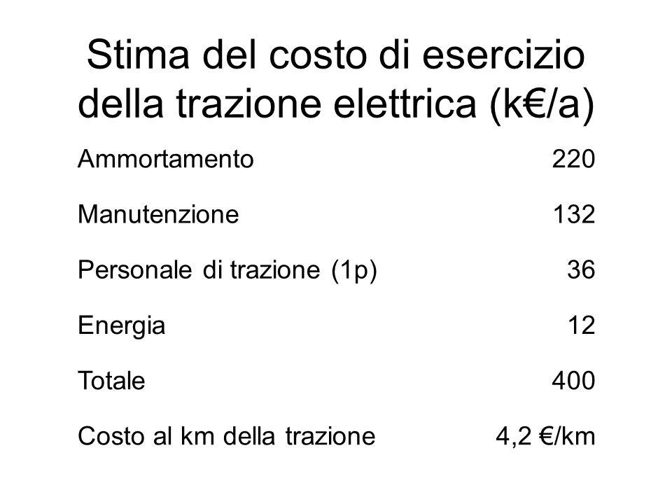 Stima del costo di esercizio della trazione elettrica (k€/a) Ammortamento220 Manutenzione132 Personale di trazione (1p)36 Energia12 Totale400 Costo al km della trazione4,2 €/km