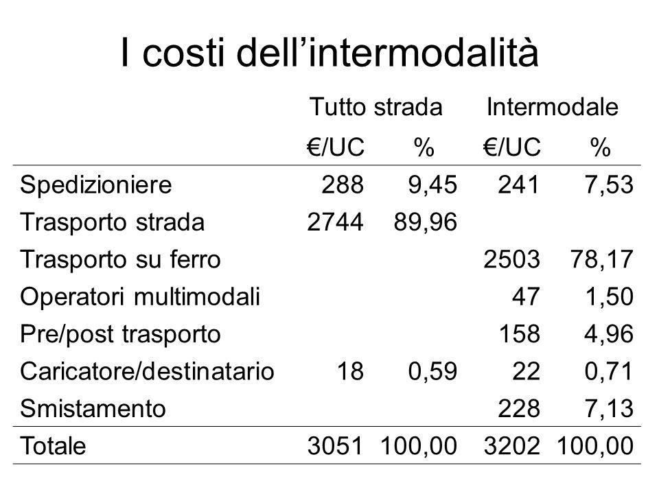 I costi dell'intermodalità Tutto stradaIntermodale €/UC% % Spedizioniere2889,452417,53 Trasporto strada274489,96 Trasporto su ferro250378,17 Operatori multimodali471,50 Pre/post trasporto1584,96 Caricatore/destinatario180,59220,71 Smistamento2287,13 Totale3051100,003202100,00