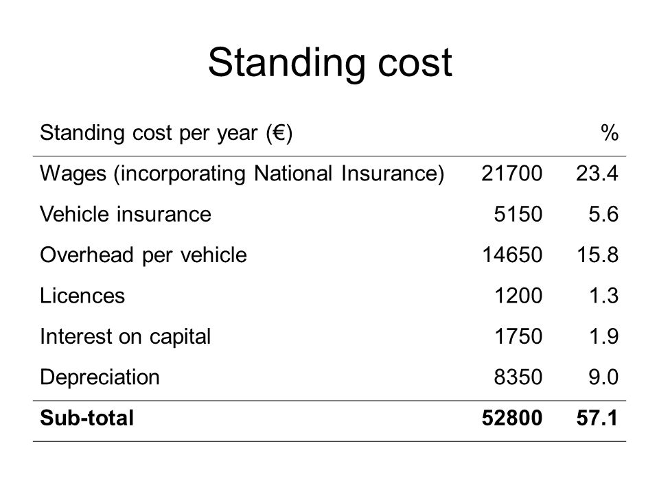 Standing cost Standing cost per year (€)% Wages (incorporating National Insurance)2170023.4 Vehicle insurance51505.6 Overhead per vehicle1465015.8 Licences12001.3 Interest on capital17501.9 Depreciation83509.0 Sub-total5280057.1