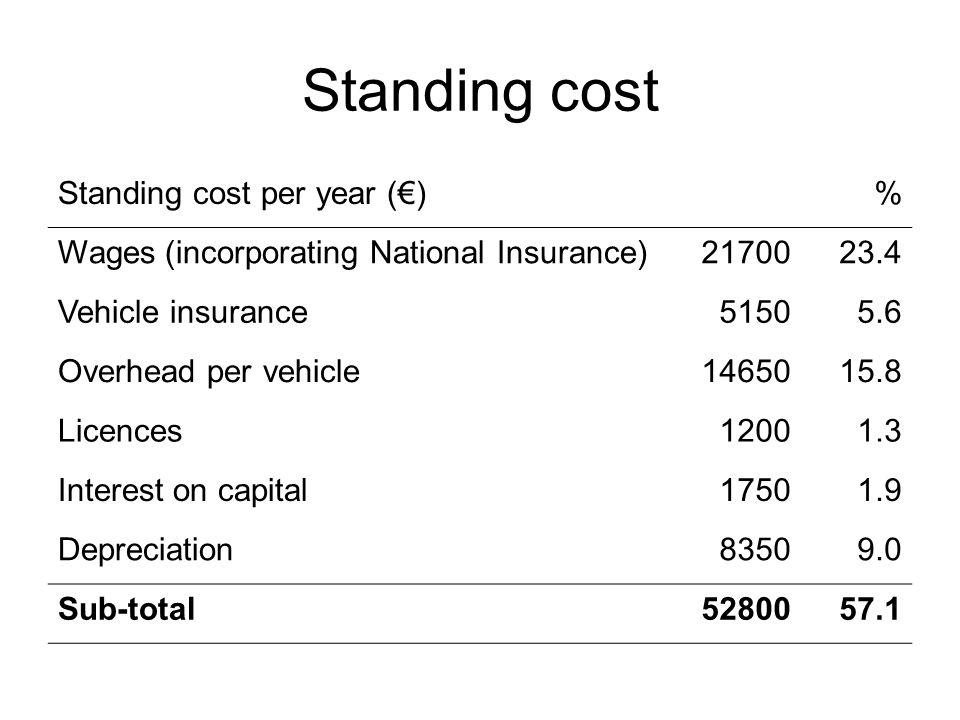 Stima del costo di una linea Trazione (€)1667 Immobilizzo vagoni (€)840 Manutenzione vie (€)384 Totale (€)2891 Costo al km (€/km)7,2 Costo alla t-km (€/t-km)0,02