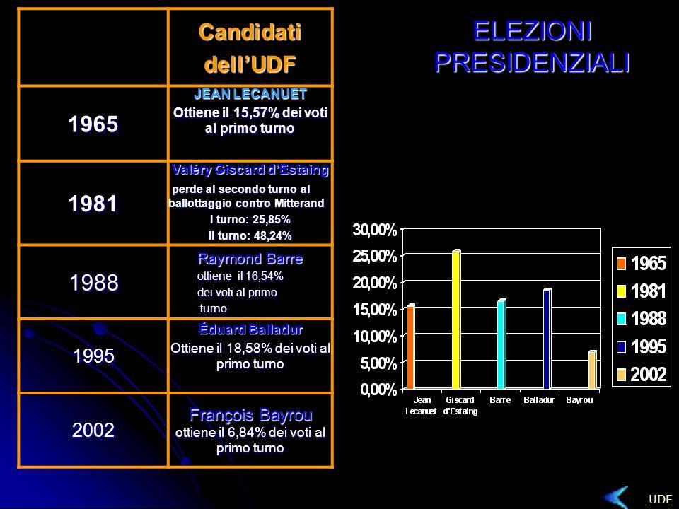 ELEZIONI PRESIDENZIALI Candidatidell'UDF 1965 JEAN LECANUET Ottiene il 15,57% dei voti al primo turno 1981 Valéry Giscard d'Estaing perde al secondo turno al ballottaggio contro Mitterand perde al secondo turno al ballottaggio contro Mitterand I turno: 25,85% II turno: 48,24% 1988 Raymond Barre ottiene il 16,54% dei voti al primo turno turno 1995 Éduard Balladur Ottiene il 18,58% dei voti al primo turno 2002 François Bayrou ottiene il 6,84% dei voti al primo turno UDF