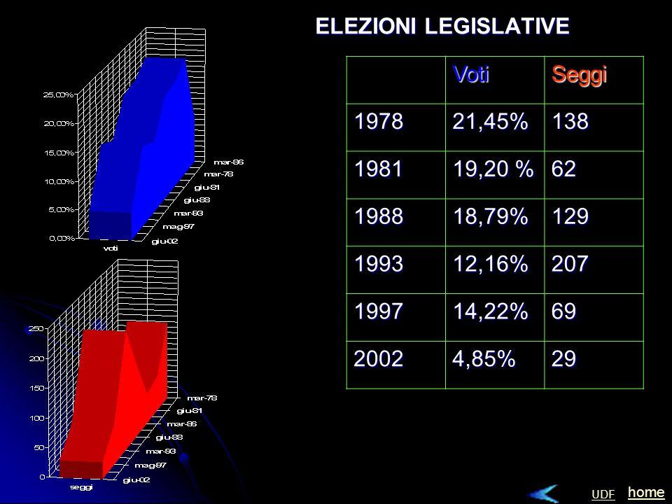 VotiSeggi197821,45%138 1981 19,20 % 62 198818,79%129 199312,16%207 199714,22%69 20024,85%29 home UDF ELEZIONI LEGISLATIVE