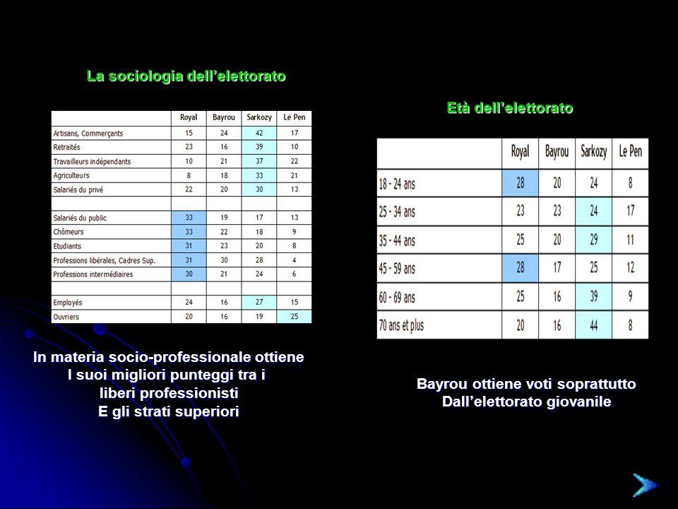 La sociologia dell'elettorato Età dell'elettorato Bayrou ottiene voti soprattutto Dall'elettorato giovanile In materia socio-professionale ottiene I suoi migliori punteggi tra i liberi professionisti E gli strati superiori