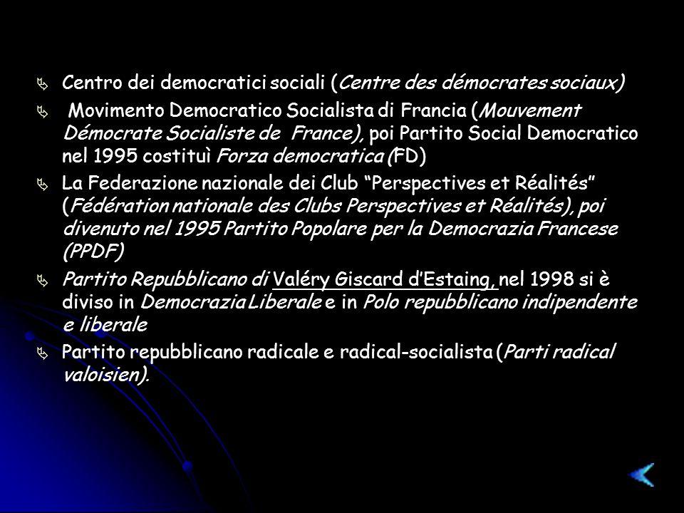   Centro dei democratici sociali (Centre des démocrates sociaux)   Movimento Democratico Socialista di Francia (Mouvement Démocrate Socialiste de France), poi Partito Social Democratico nel 1995 costituì Forza democratica (FD)   La Federazione nazionale dei Club Perspectives et Réalités (Fédération nationale des Clubs Perspectives et Réalités), poi divenuto nel 1995 Partito Popolare per la Democrazia Francese (PPDF)   Partito Repubblicano di Valéry Giscard d'Estaing, nel 1998 si è diviso in Democrazia Liberale e in Polo repubblicano indipendente e liberale   Partito repubblicano radicale e radical-socialista (Parti radical valoisien).