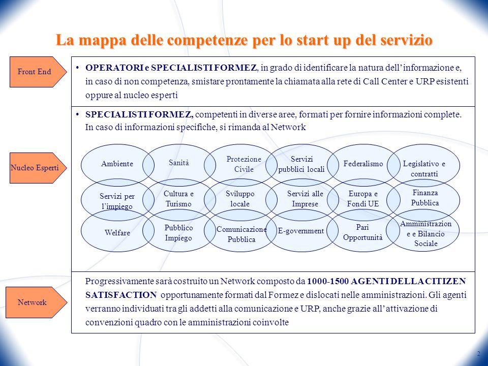 2 Progressivamente sarà costruito un Network composto da 1000-1500 AGENTI DELLA CITIZEN SATISFACTION opportunamente formati dal Formez e dislocati nelle amministrazioni.