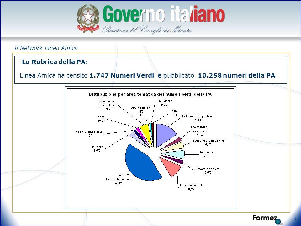 6 Il Network Linea Amica Linea Amica ha censito 1.747 Numeri Verdi e pubblicato 10.258 numeri della PA La Rubrica della PA: