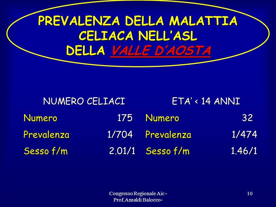 Congresso Regionale Aic - Prof.Ansaldi Balocco- 10 PREVALENZA DELLA MALATTIA CELIACA NELL'ASL DELLA VALLE D'AOSTA ETA' < 14 ANNI Numero 32 Prevalenza 1/474 Sesso f/m 1.46/1 NUMERO CELIACI Numero 175 Prevalenza 1/704 Sesso f/m 2.01/1
