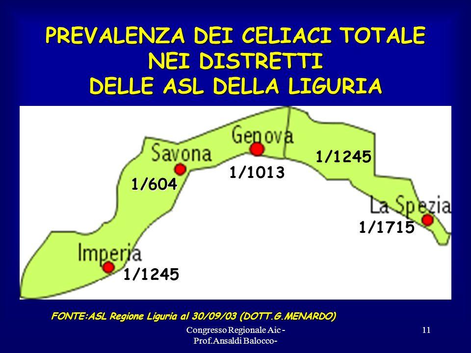 Congresso Regionale Aic - Prof.Ansaldi Balocco- 11 PREVALENZA DEI CELIACI TOTALE NEI DISTRETTI DELLE ASL DELLA LIGURIA 1/2700 1/1013 1/604 1/1245 1/1715 FONTE:ASL Regione Liguria al 30/09/03 (DOTT.G.MENARDO) 1/1245