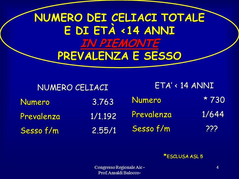 Congresso Regionale Aic - Prof.Ansaldi Balocco- 4 NUMERO DEI CELIACI TOTALE E DI ETÀ <14 ANNI IN PIEMONTE PREVALENZA E SESSO NUMERO CELIACI Numero 3.763 Prevalenza 1/1.192 Sesso f/m 2.55/1 ETA' < 14 ANNI Numero * 730 Prevalenza 1/644 Sesso f/m .