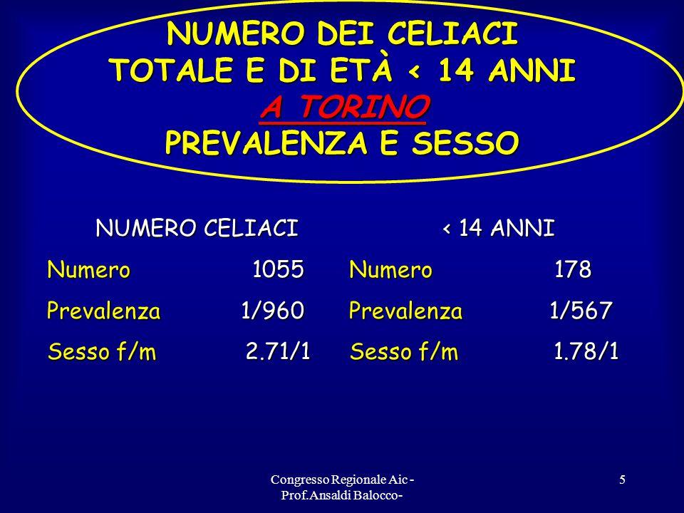 Congresso Regionale Aic - Prof.Ansaldi Balocco- 6 PREVALENZA DEI CELIACI TOTALE NEI DISTRETTI DELLE ASL 1/1932 1/1039 1/1371 1/599 1/1192 1/2041 1/1041 1/1470 1/999 1/1583 1/1037 1/890 1/1207 1/1120 1/1475 1/1502 1/1185 1/1663 Torino ASL 1-4 1/960