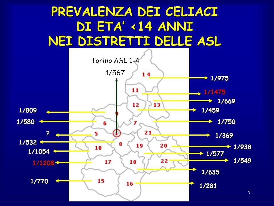 Congresso Regionale Aic - Prof.Ansaldi Balocco- 7 PREVALENZA DEI CELIACI DI ETA' <14 ANNI NEI DISTRETTI DELLE ASL 1/975 1/459 1/369 1/938 1/549 1/635 1/281 1/1475 1/750 1/669 1/809 1/580 .