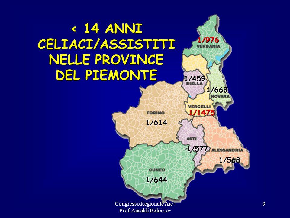 Congresso Regionale Aic - Prof.Ansaldi Balocco- 9 1/614 1/614 1/644 1/644 ° 1/577 1/568 1/568 1/976 1/976 1/459 1/459 1/668 1/668 1/1475 1/1475 < 14 ANNI CELIACI/ASSISTITI NELLE PROVINCE DEL PIEMONTE