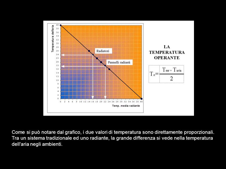 LA TEMPERATURA OPERANTE E IL RISPARMIO ENERGETICO Noi siamo abituati a guardare il valore di temperatura misurato dai termostati ambiente, ma questi non ci danno il quadro reale della situazione, perché misurano solamente la temperatura dell aria.