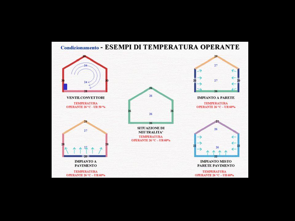 Queste prove pratiche sono state compiute su un campione di 604 alloggi facenti parte di un complesso edilizio di Geislingen (D) denominato