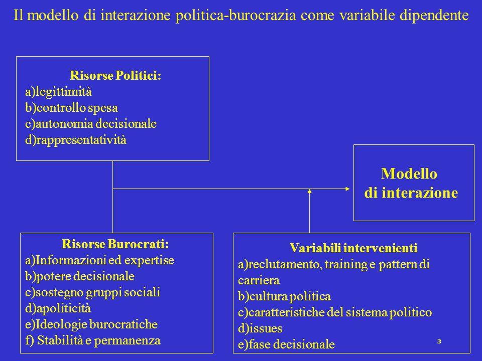 2 Separazione ruoli politici e burocratici PrevalenzaConsenso Burocrati PoliticiSiNo MODELLO 4MODELLO 1MODELLO 2MODELLO 3 SI (Modelli dualisti) NO (Modelli monisti)