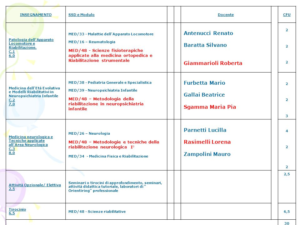 II° ANNO PRIMO SEMESTRE INSEGNAMENTOSSD e ModuloDocenteCFU Patologia dell'Apparato Locomotore e Riabilitazione. C.1 6,0 MED/33 - Malattie dell'Apparat