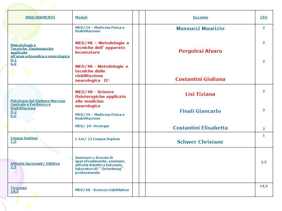 INSEGNAMENTOModuliDocenteCFU Metodologie e Tecniche fisioterapiche applicate all'area ortopedica e neurologica D.1 6,0 MED/34 – Medicina Fisica e Riabilitazione MED/48 – Metodologie e tecniche dell' apparato locomotore MED/48 - Metodologie e tecniche della riabilitazione neurologica II° Massucci Maurizio Pergolesi Alvaro Costantini Giuliana 222222 Patologia del Sistema Nervoso Centrale e Periferico e Riabilitazione D.2 6,0 MED/48 - Scienze fisioterapiche applicate alla medicina neurologica MED/34 – Medicina Fisica e Riabilitazione MED/ 24- Urologia Lisi Tiziana Finali Giancarlo Costantini Elisabetta 222222 Lingua Inglese 1,0 L-Lin/ 12 Lingua Inglese Schwer Chrisiane 1 Attività Opzionale/ Elettiva 2,5 Seminari o tirocini di approfondimento, seminari, attività didattica tutoriale, laboratori di Orientiring professionale 2,5 Tirocinio 14,5 MED/48 - Scienze riabilitative 14,5