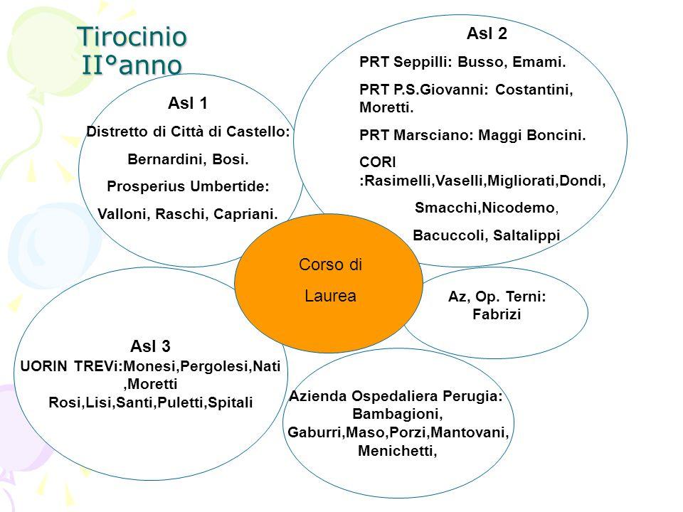 Tirocinio II°anno Asl 3 UORIN TREVi:Monesi,Pergolesi,Nati,Moretti Rosi,Lisi,Santi,Puletti,Spitali Azienda Ospedaliera Perugia: Bambagioni, Gaburri,Mas