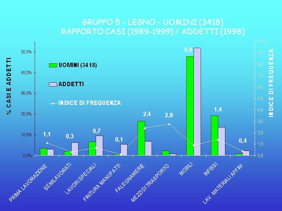 GRUPPO 5 - LEGNO - UOMINI (3418) RAPPORTO CASI (1989-1999) / ADDETTI (1998)