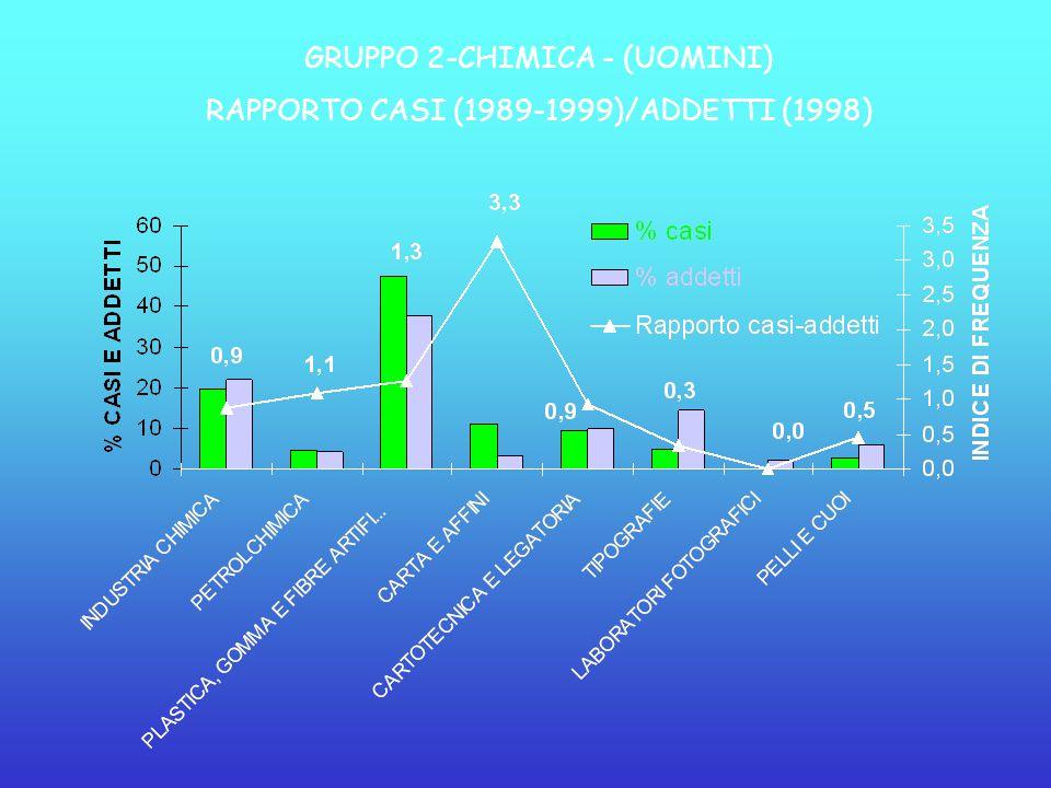 GRUPPO 2-CHIMICA - (UOMINI) RAPPORTO CASI (1989-1999)/ADDETTI (1998)