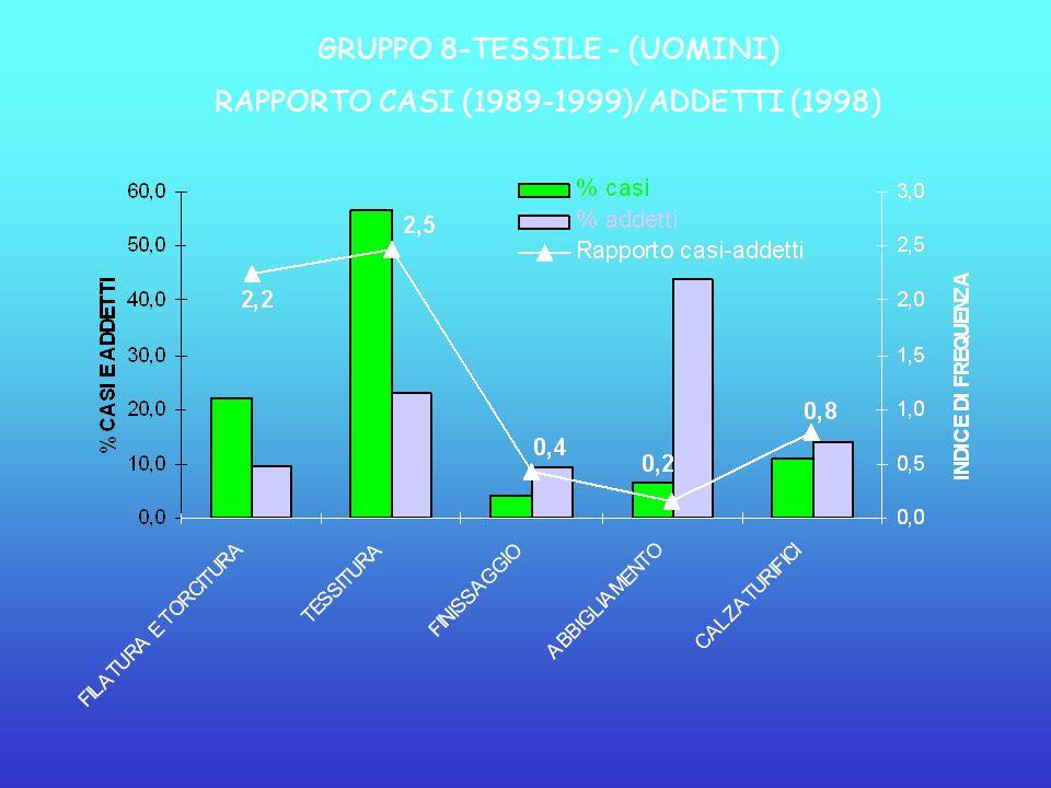 GRUPPO 8-TESSILE - (UOMINI) RAPPORTO CASI (1989-1999)/ADDETTI (1998)