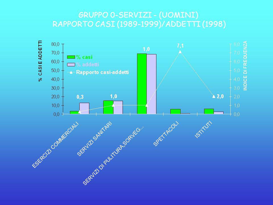 GRUPPO 0-SERVIZI - (UOMINI) RAPPORTO CASI (1989-1999)/ADDETTI (1998)
