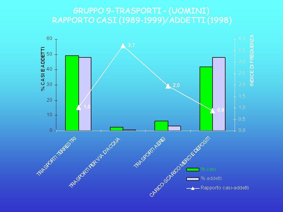 GRUPPO 9-TRASPORTI - (UOMINI) RAPPORTO CASI (1989-1999)/ADDETTI (1998)