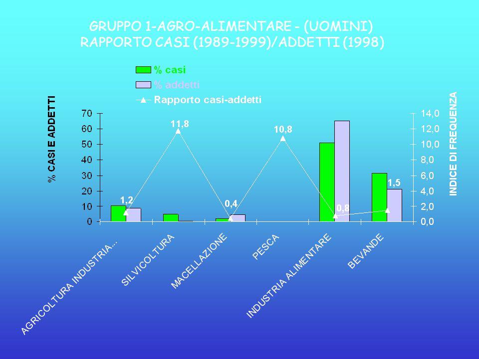 GRUPPO 1-AGRO-ALIMENTARE - (UOMINI) RAPPORTO CASI (1989-1999)/ADDETTI (1998)