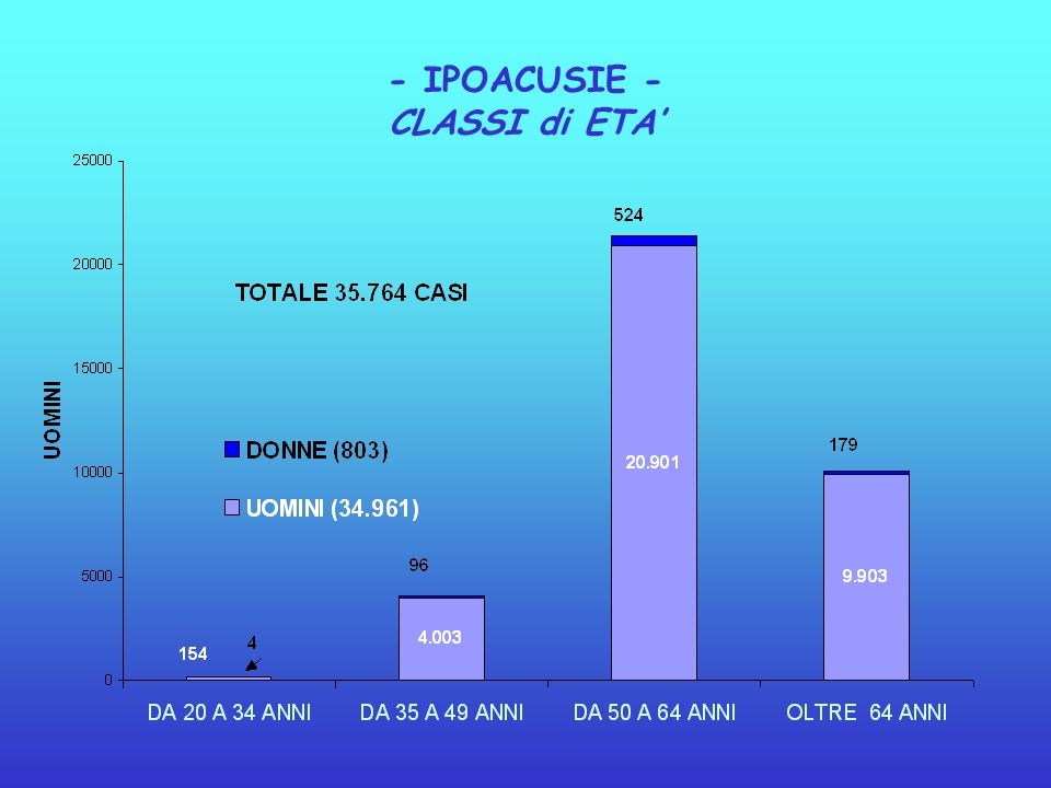 - IPOACUSIE - CLASSI di ETA'