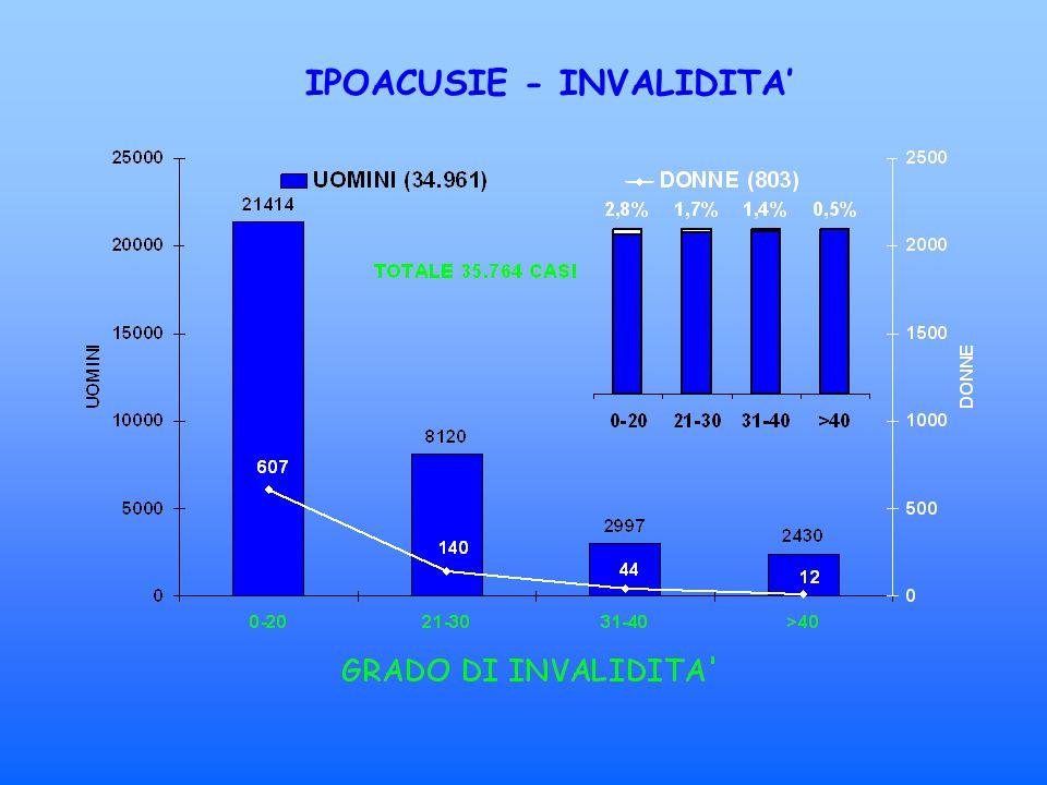 IPOACUSIE - INVALIDITA'