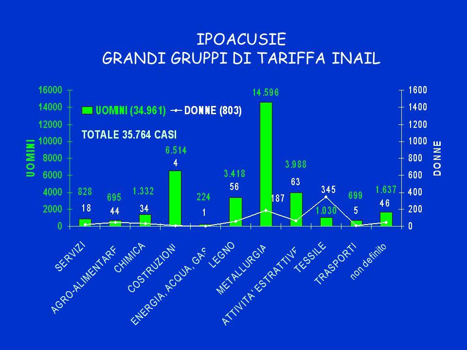 IPOACUSIE GRANDI GRUPPI DI TARIFFA INAIL