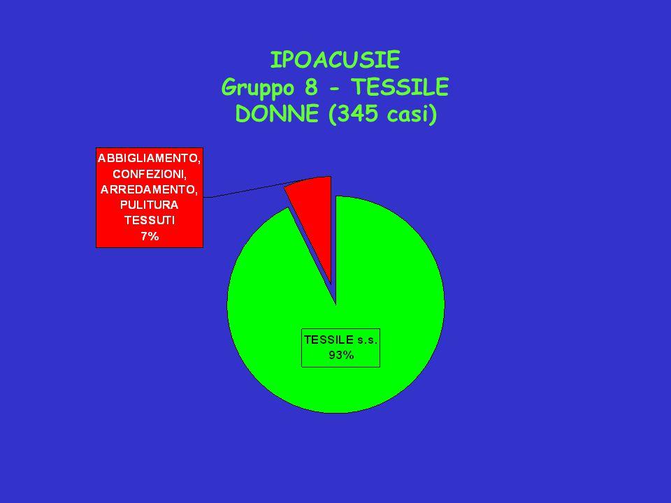 IPOACUSIE Gruppo 8 - TESSILE DONNE (345 casi)
