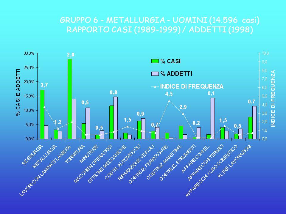 GRUPPO 6 - METALLURGIA - UOMINI (14.596 casi) RAPPORTO CASI (1989-1999) / ADDETTI (1998)