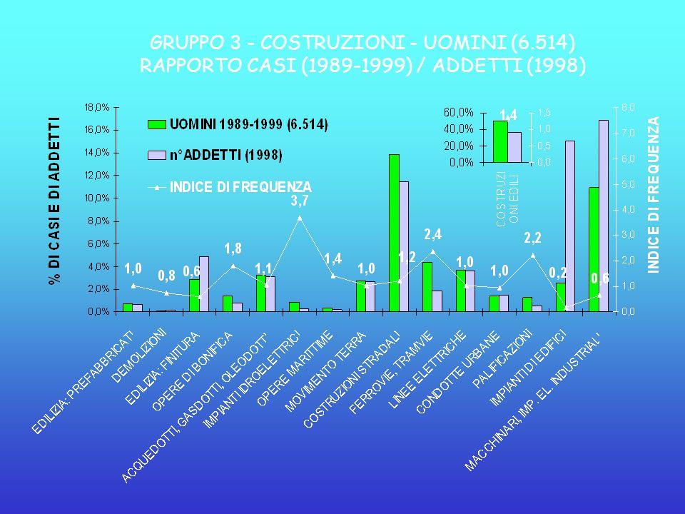 GRUPPO 3 - COSTRUZIONI - UOMINI (6.514) RAPPORTO CASI (1989-1999) / ADDETTI (1998)