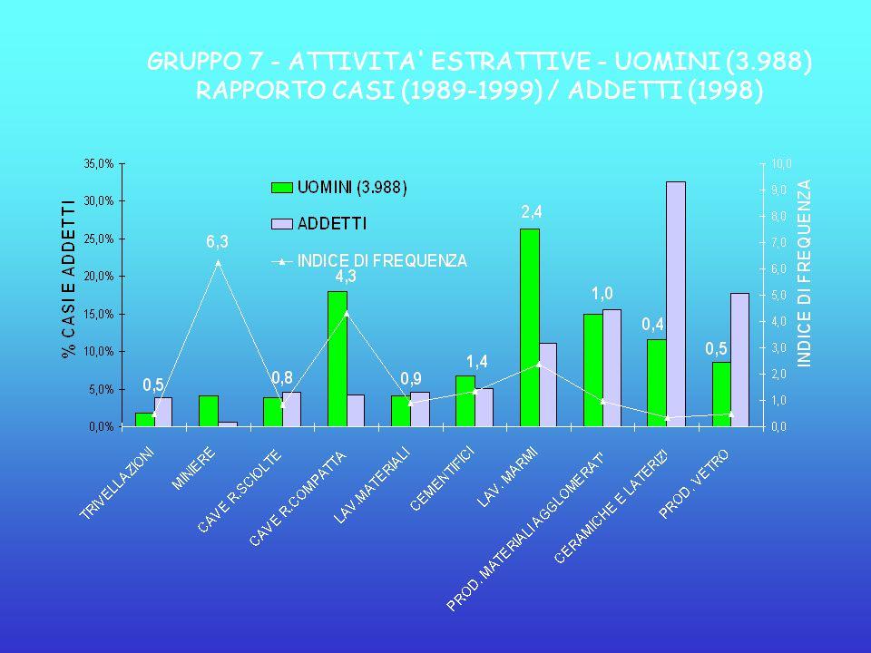 GRUPPO 7 - ATTIVITA' ESTRATTIVE - UOMINI (3.988) RAPPORTO CASI (1989-1999) / ADDETTI (1998)