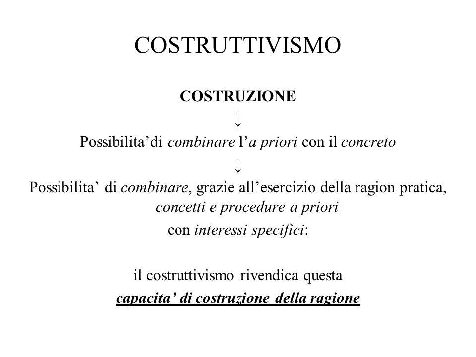 COSTRUTTIVISMO COSTRUZIONE ↓ Possibilita'di combinare l'a priori con il concreto ↓ Possibilita' di combinare, grazie all'esercizio della ragion pratic