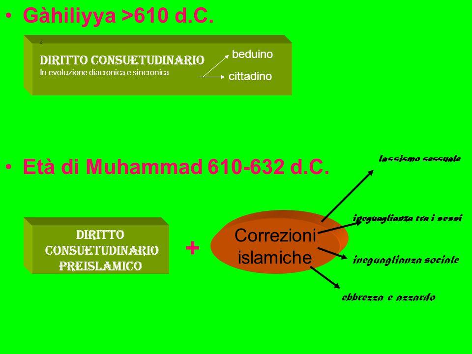 Gàhiliyya >610 d.C. Età di Muhammad 610-632 d.C. Diritto consuetudinario preislamico Correzioni islamiche ' Diritto consuetudinario In evoluzione diac