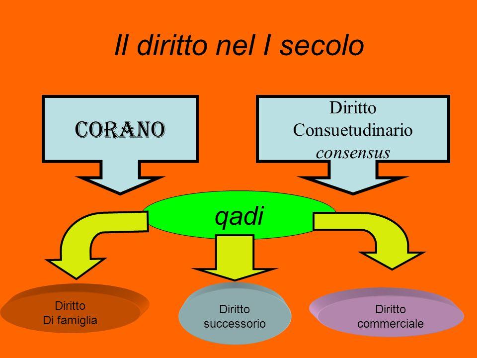 Il diritto nel I secolo corano Diritto Consuetudinario consensus qadi Diritto Di famiglia Diritto successorio Diritto commerciale
