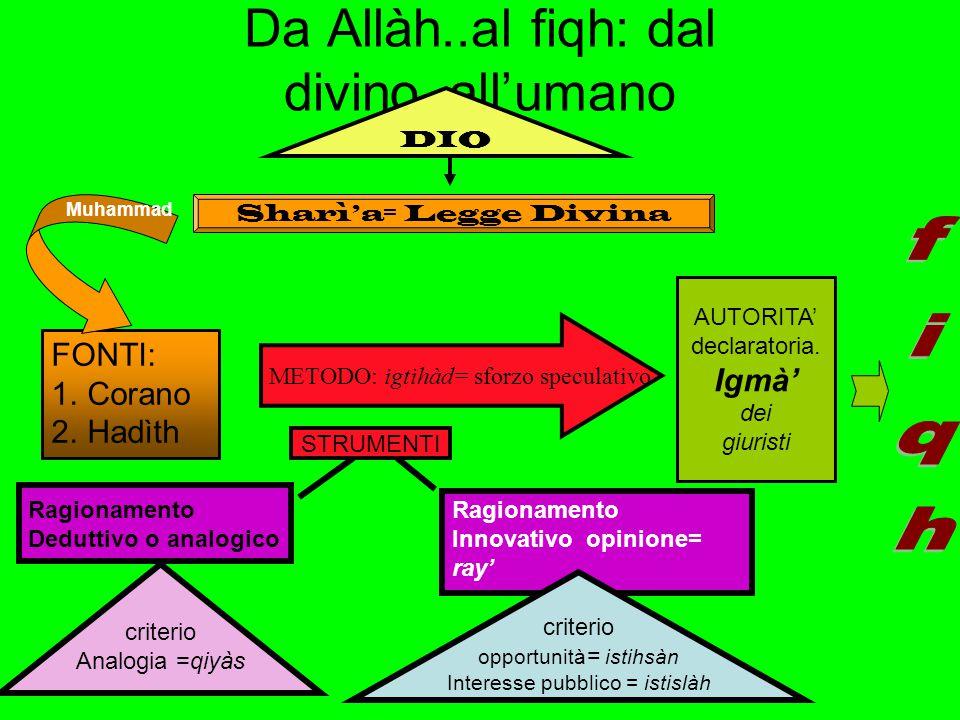 Da Allàh..al fiqh: dal divino..all'umano FONTI: 1.Corano 2.Hadìth METODO: igtihàd= sforzo speculativo STRUMENTI Ragionamento Deduttivo o analogico Rag