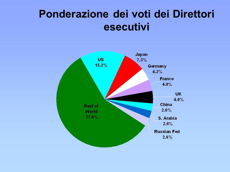 Ponderazione dei voti dei Direttori esecutivi