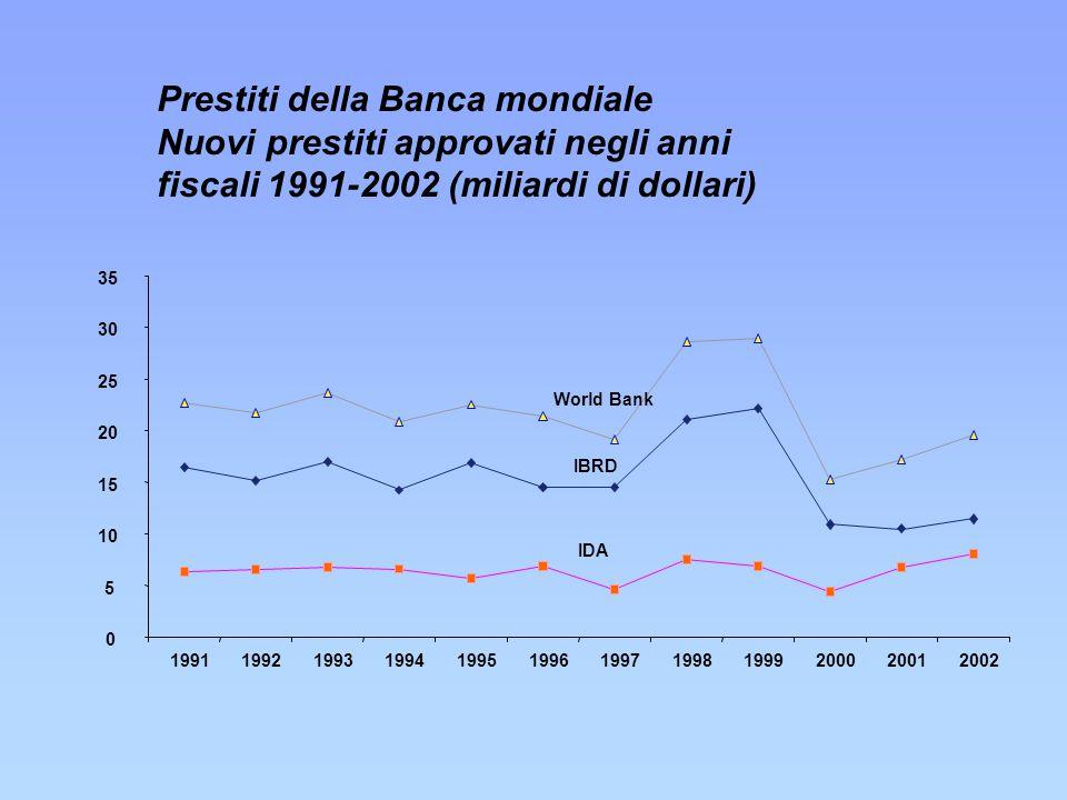 Prestiti della Banca mondiale Nuovi prestiti approvati negli anni fiscali 1991-2002 (miliardi di dollari)