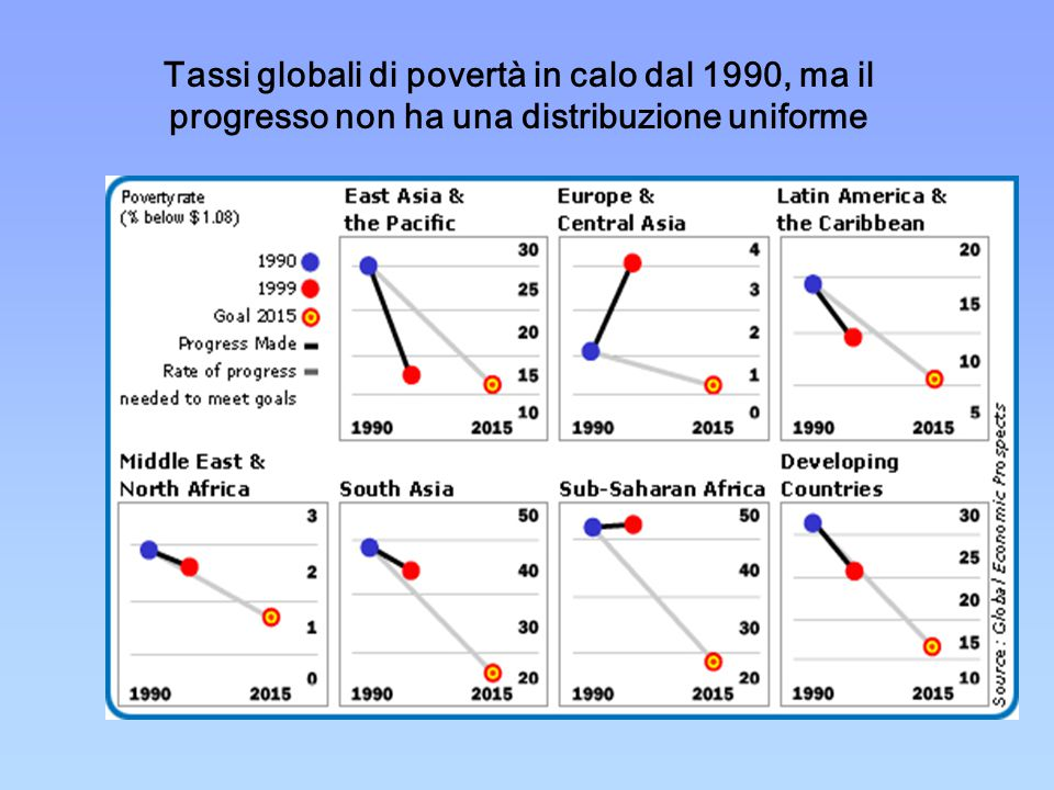 Tassi globali di povertà in calo dal 1990, ma il progresso non ha una distribuzione uniforme