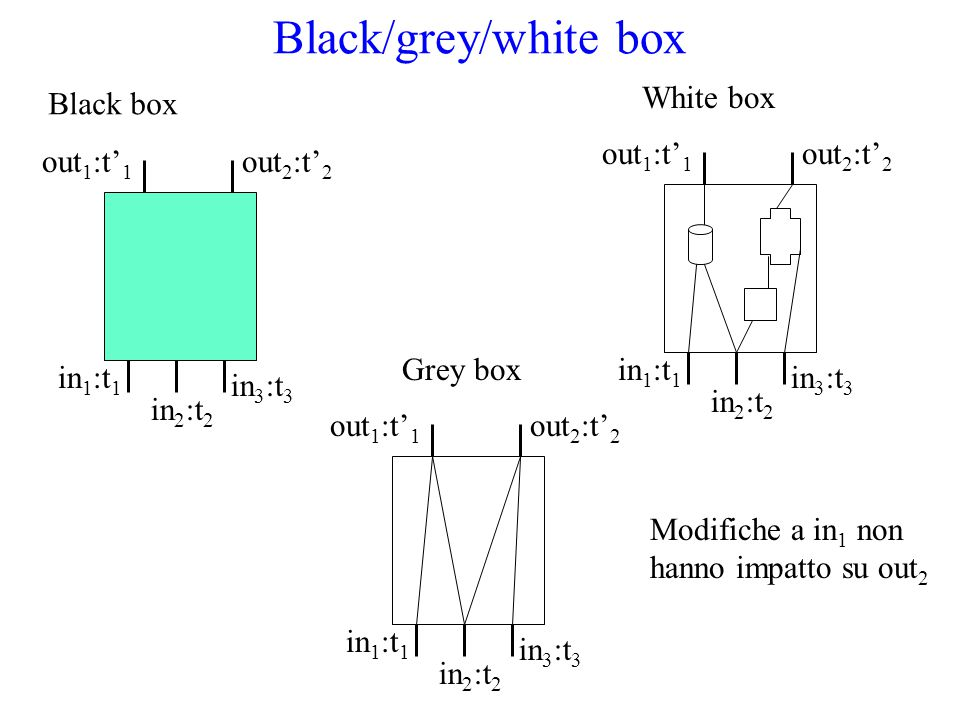 Black/grey/white box Black box in 1 :t 1 in 2 :t 2 in 3 :t 3 out 1 :t' 1 out 2 :t' 2 White box in 1 :t 1 in 2 :t 2 in 3 :t 3 out 1 :t' 1 out 2 :t' 2 i